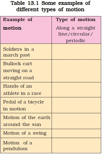 NCERT Class VII Science Chapter 13 Motion and time – AglaSem
