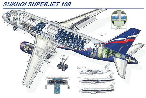 Superjet 100: Avion Ruso con Capacidad de Hasta 103 Plazas
