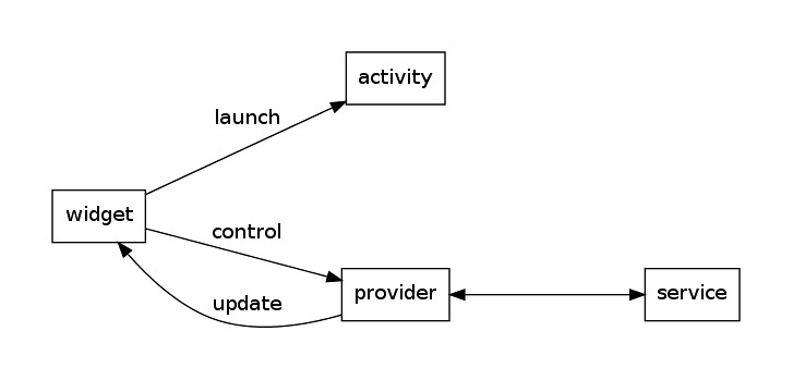 communication model diagram