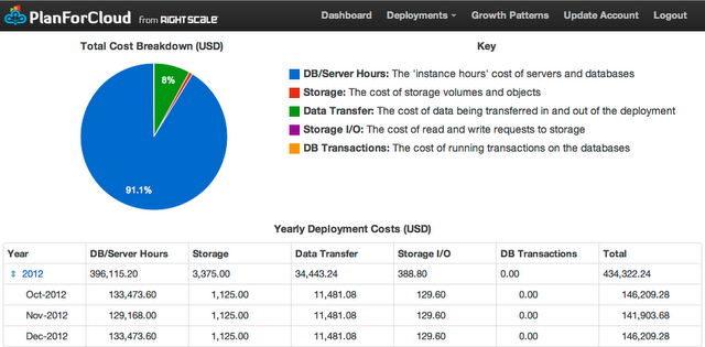 Cost Analysis: TripAdvisor and Pinterest costs on the AWS