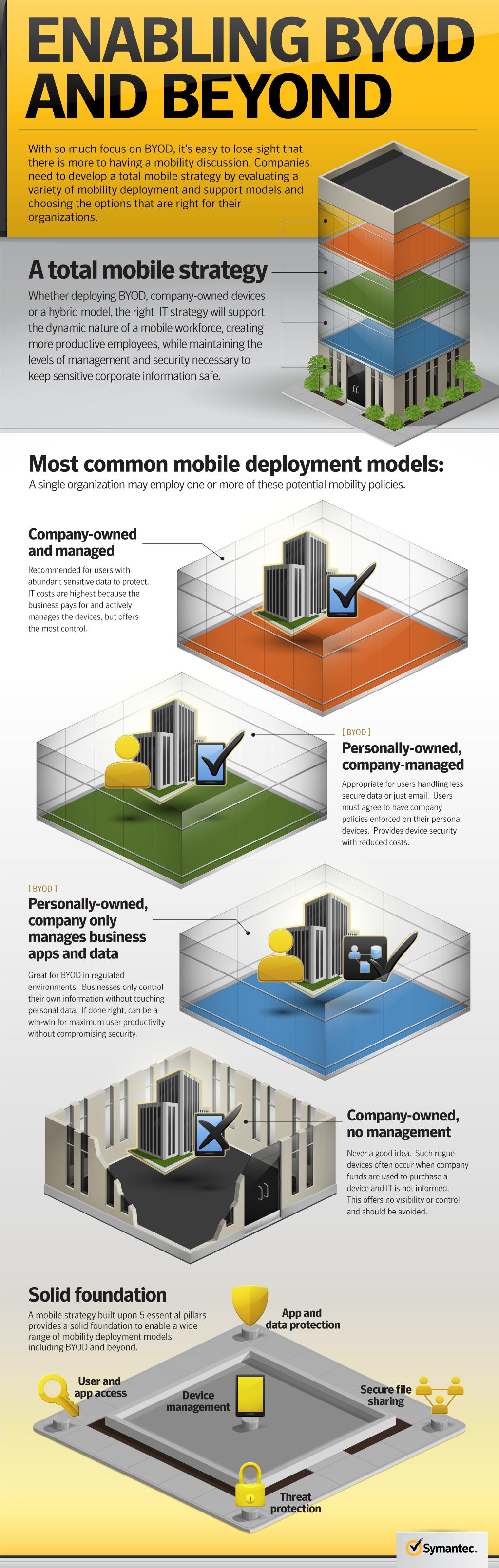 SYM-EnterpriseMobility-Infograph-rev-K-2012-10-05.png