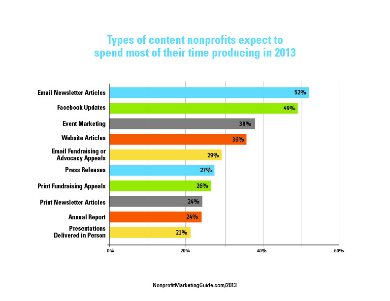 What You Spend Time Producing