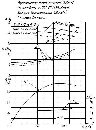 Гидравлическая характеристика насосов 1Д 200-90/4