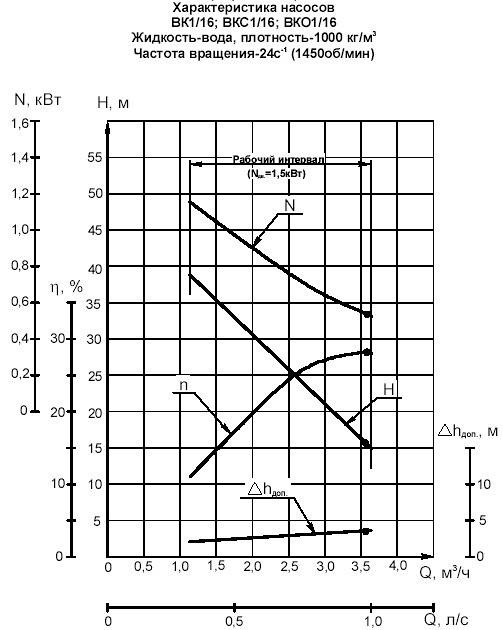 Гидравлическая характеристика насосов ВК 1/16К-2Г