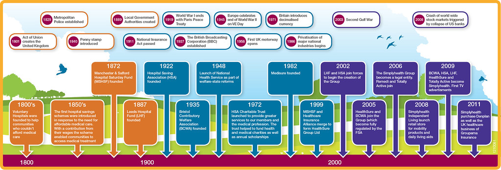 Simplyhealth's timeline 1800 - 2012