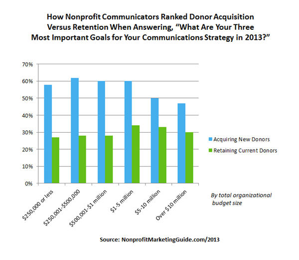Donor Acquisition versus Retention as Communications Goal for 2013