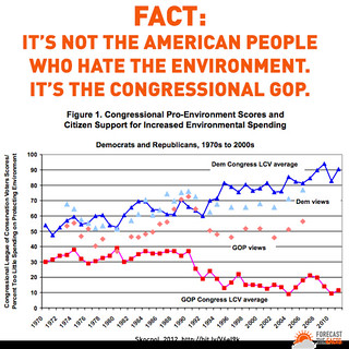 Congressional GOP hates environment