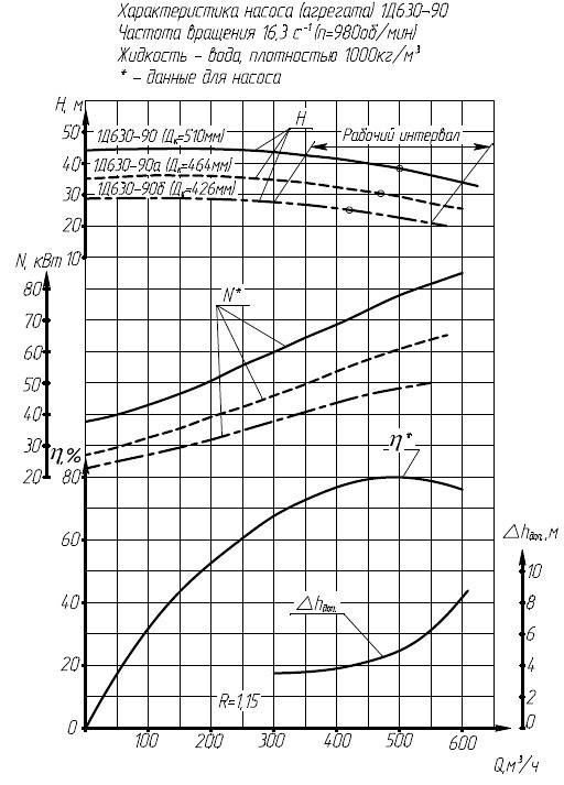 Гидравлическая характеристика насосов 1Д 630-90.