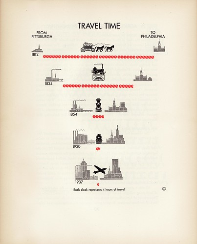 "THE UNITED STATES: A GRAPHIC HISTORY - ""Travel Time"""