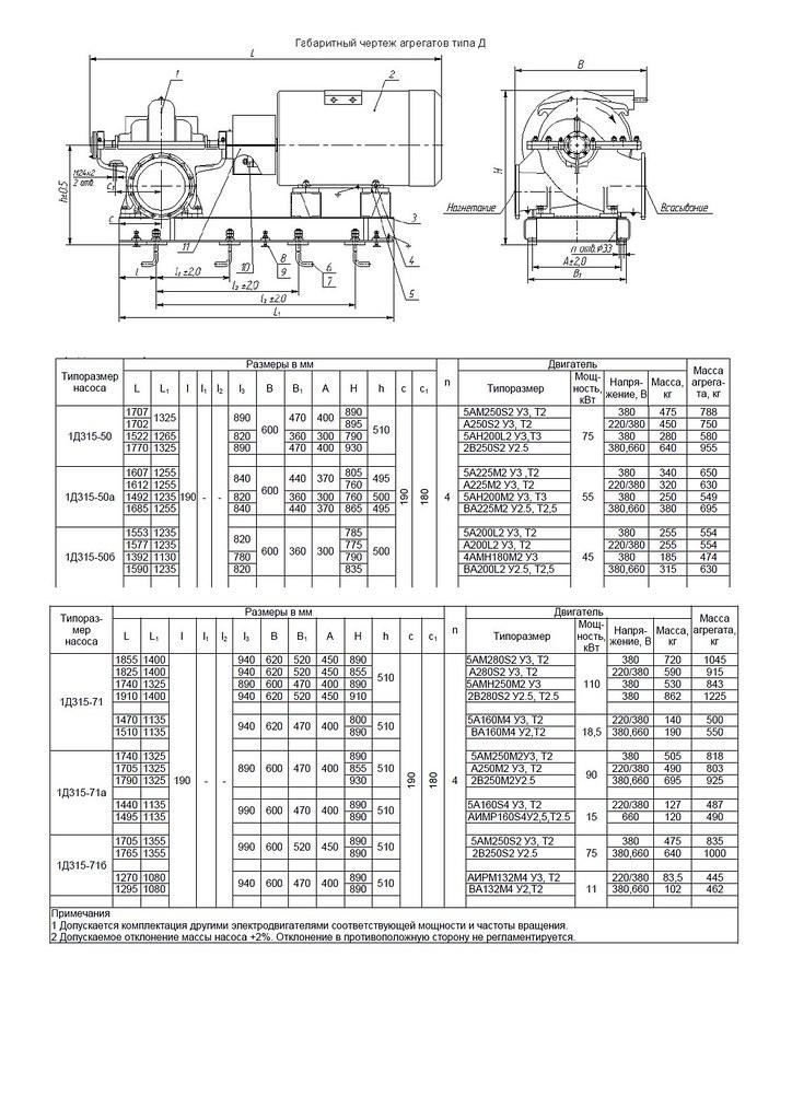 Габаритная характеристика насосов 1Д 315-50