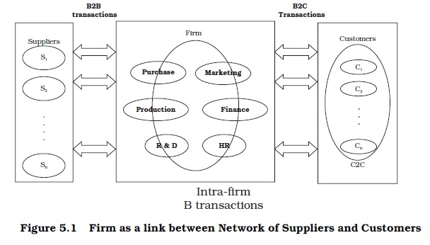 intra b commerce Intra - b commerce :- parties involved are from with in a given business firm it  makes it possible for the marketing department to interact constantly with the.