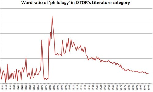 Jstore philology