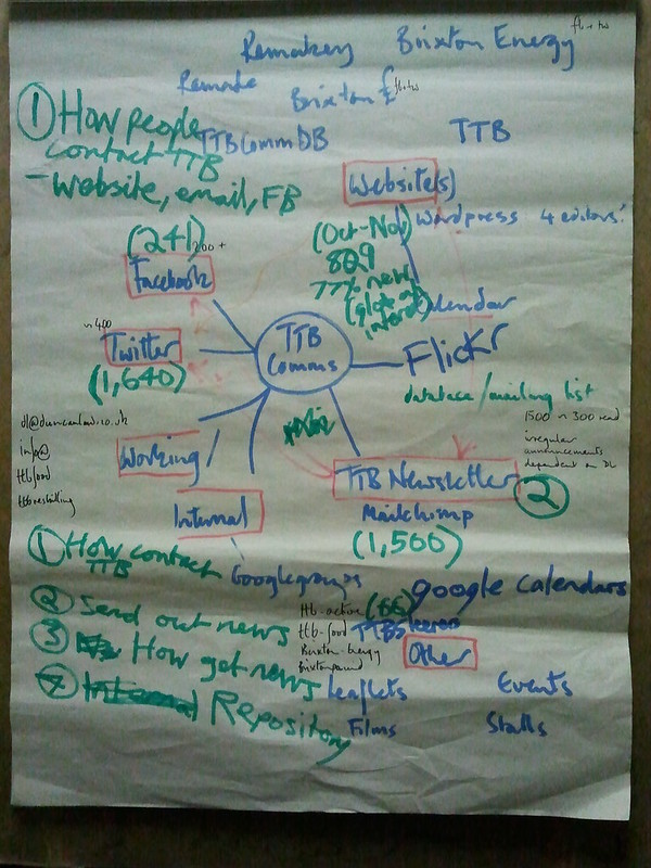 Photo of flipchart showing updated TTB Comms mindmap including statistics and categories of communication. Significant stats are: Newsletter (main mailing list): 1,500; Facebook group members: 241; Website for the month Oct13th/Nov12th: 1016 visits, 829 unique visitors, 77% new visitors, 57 countries; TTB-Active Google group: 66; Twitter 1,640; TTB-Steerers  Google group 16