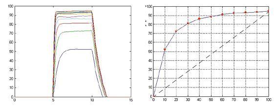 电机的阶跃响应与速度/PWM比