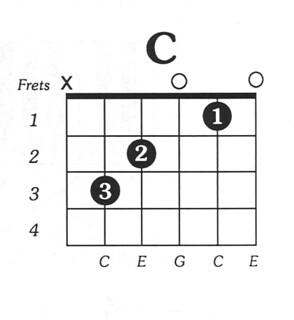 CMaj-Free-Guitar-Chord-Chart
