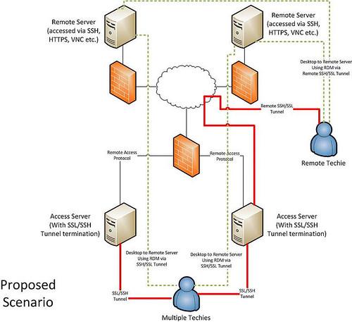 How to tunnel (SSH/SSL)via proxy to remote server? - Remote