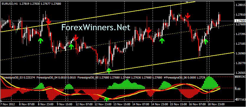 15m trading system