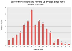 Analysis: Peak age of Ballon d'Or winners and runners-up