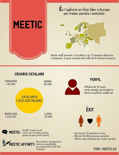 meeetic accents