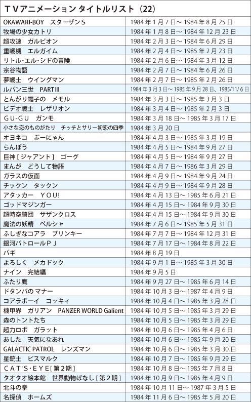 121120(1) – 《日本電視動畫史50週年》專欄第22回(1984年):『電視動畫熱潮』降冰點~新人崛起、老鳥出走! (2/2)