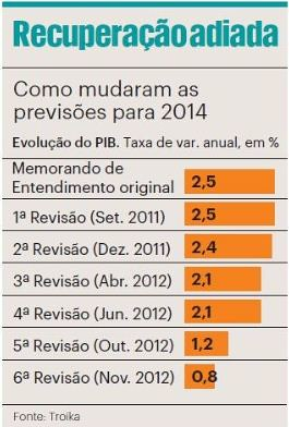 Austeridade expansionista - 2014
