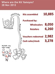 Wholesaler and Retailer purchases 281112