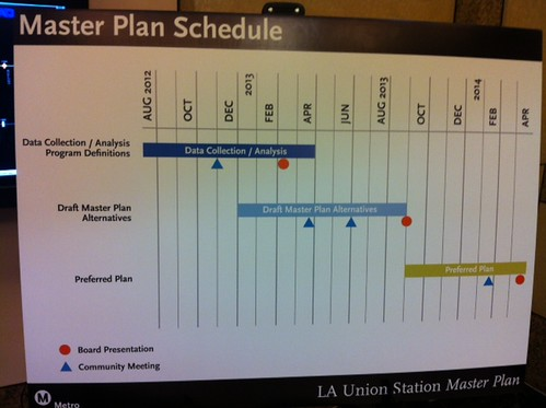 Master plan schedule