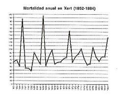 Mortalidad anual en Xert (1852 - 1884)