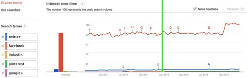 Google Trends - Web Search Interest: twitter, facebook, linkedin, pinterest, google+ - Worldwide, 2011-2012