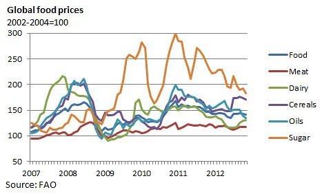 FAO food price index Nov 2012