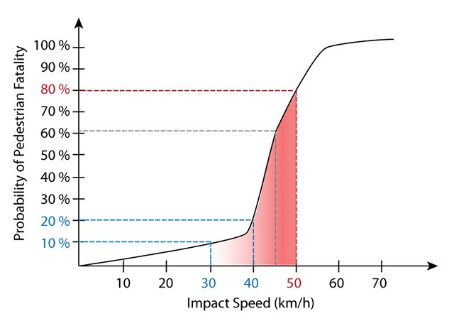 Probability of Death - Speed Kills