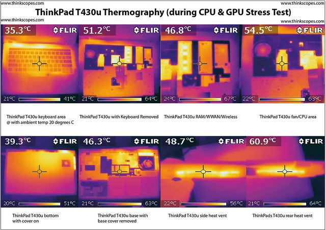 ThinkPad T430u Thermograph during CPU/GPU Stress Test with Nvidia GPU on