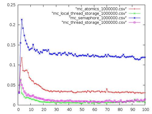 graph_i7_5650_x2