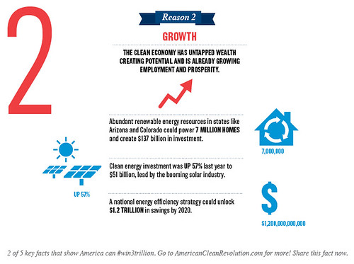Mini infographic: US clean energy investment was up 57% last year to $51 billion, lead by the booming solar industry