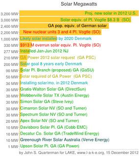 Decatur County Solar Park in solar Megawatt context