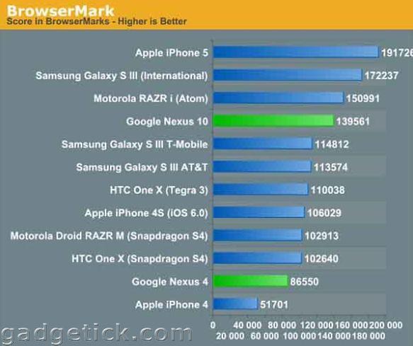 LG Nexus 4 и Samsung Nexus 10
