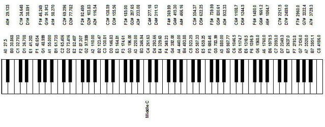 Notations on a keyborad