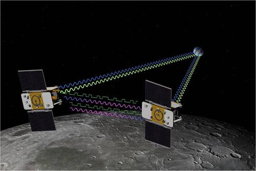 NASA Grail