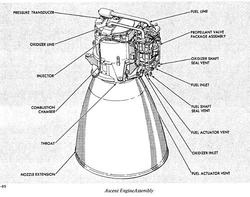 Lunar Module Ascent Engine Valve Package Assembly