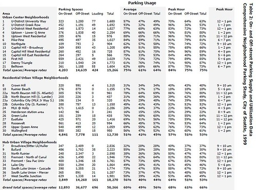 Parking survey data from the Seattle Transportation Strategic Plan
