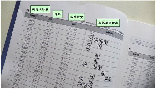 在表格四個欄位分別列出不適任候補者姓名、選區、所屬政黨、及應該不適任的緣由(議員支持的法案)。