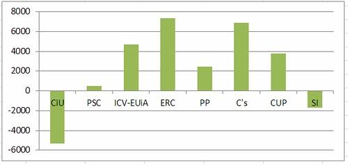 Variació vots eleccions autonòmiques Sabadell 2010-2012