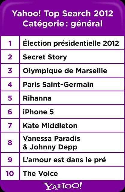 Yahoo! Top Search 2012 Général