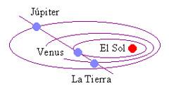 Croquis de la alineación Venus-Júpiter
