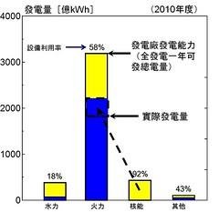 鈾礦石油天然氣2001年蘊藏量推估 Woodrow Clark提供