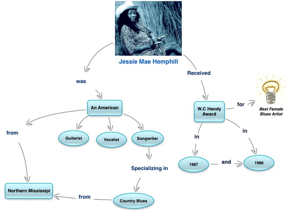 Jessie Mae Hemphill Concept Map