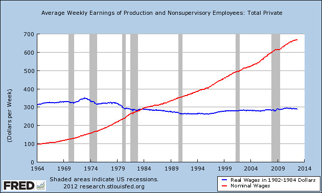 Flat wages graph