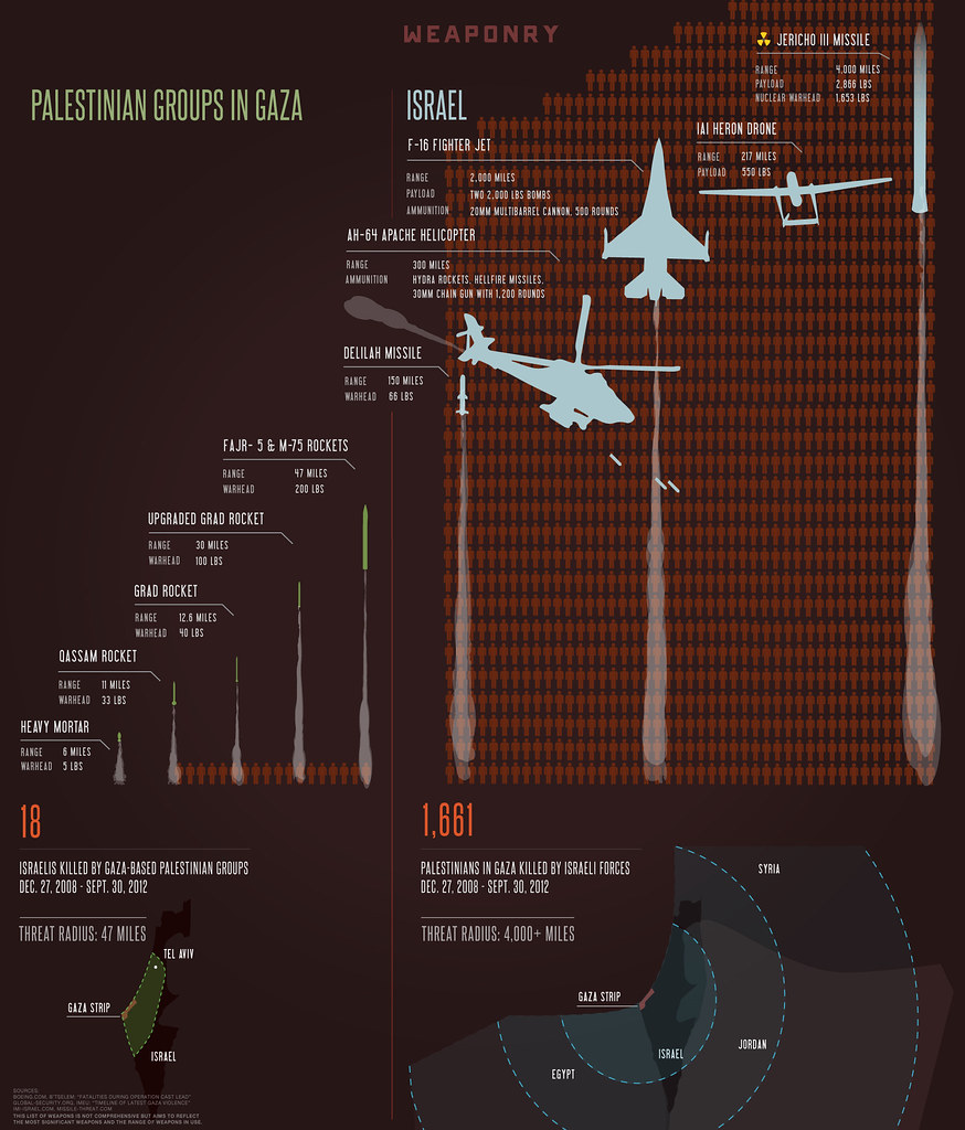 Gaza, Isreal Weaponry Comparison