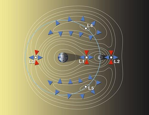 Punti di Lagrange sistema Terra - Sole