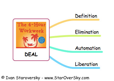 Definition, Elimination, Automation, and Liberation